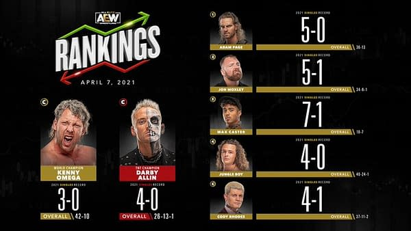 Hangman Page leads the AEW Men's division rankings... but he'll face number three ranked Max Castor tonight.
