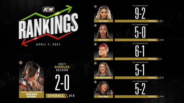 Tay Conti is the top-ranked woman in AEW... can she hold onto that ranking when she faces The Bunny tonight?