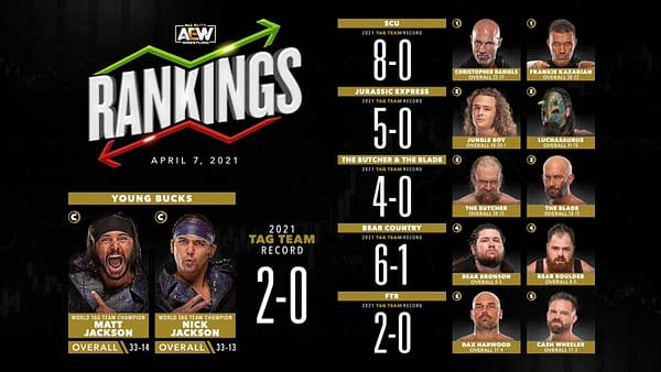 SCU's vow to break up if they ever lose again seems to be working out well for them, at least according to the men's tag team rankings.