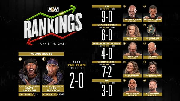 Rankings for the men's tag team division.