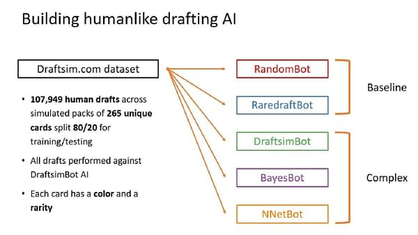 An infographic of what bots were used by third party Magic: The Gathering draft simulator Draftsim to determine which is best.
