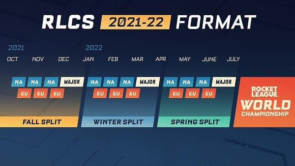 Psyonix Announces Rocket League Championship Series 2021-2022