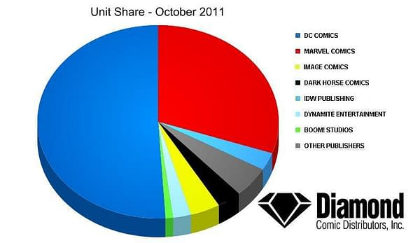 DC Comics Smashes Marvel Marketshare In October, Takes 51% Of Sales
