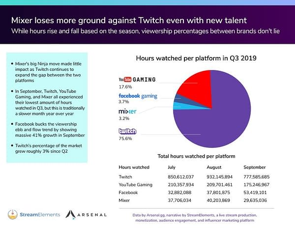 StreamElements Research Shows Ninja Did Little To Help Mixer So Far
