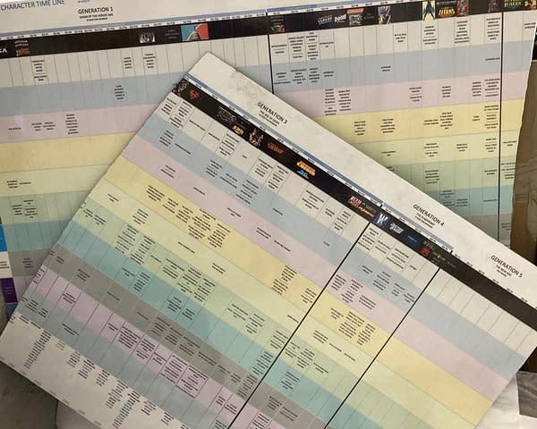 DC Comics Timeline Planned By Dan DiDio