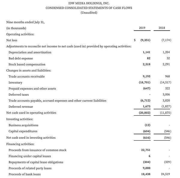 IDW Media Holdings Loses Another $1.5 Million in Q3 2019