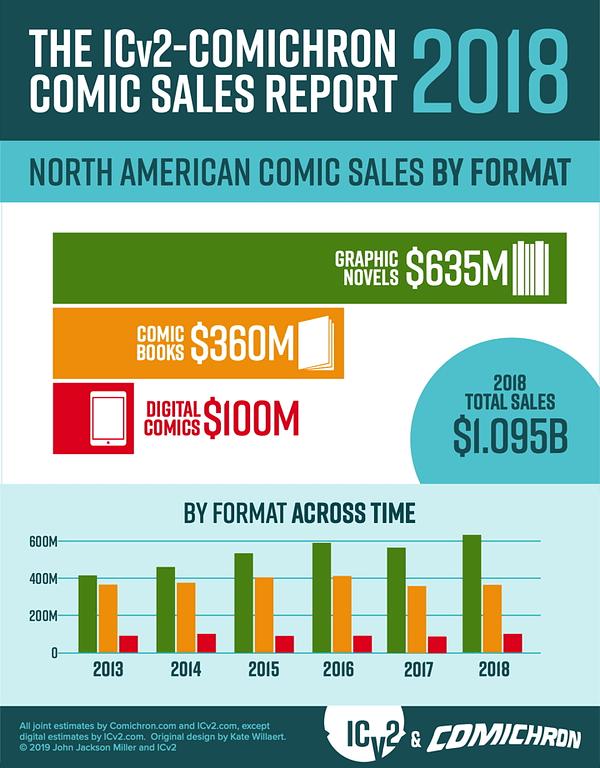 Does Comics Need Disrupting?