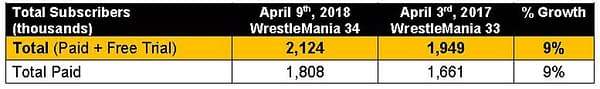 WWE Network Tops 2.12 Million Subscribers, More Than Ever Before