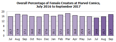 Gendercrunching Quarterly For DC Comics And Marvel For The Summer 2017