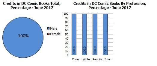 Gendercrunching DC's New Age of Heroes