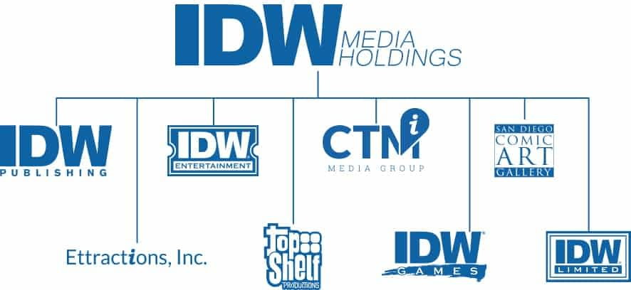 IDW Media Holdings Raised $13.8 Million of $22.5 Million Goal