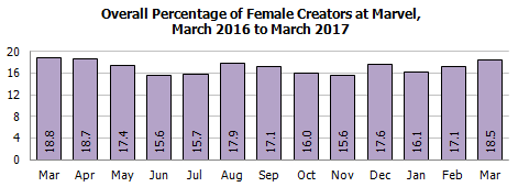 gendermard
