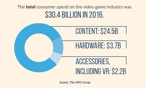 esa-game-sales-combined