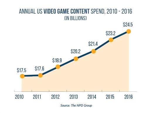 esa-game-content-sales