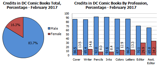 Gendercrunching February 2017 - At DC And Marvel, Women
