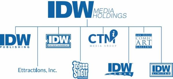IDW Loses Another $3.7 Million, $1.6 Million from Publishing; No Mention of Wynonna Earp