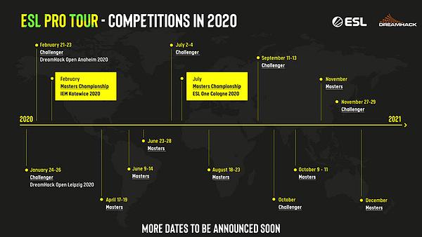 "DreamHack & ESL Will Launch A ""CS:GO"" Global Circuit In 2020"
