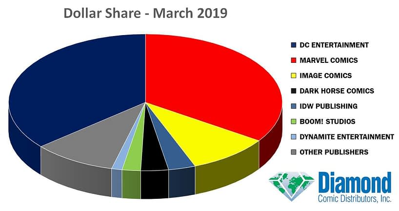 Detective Comics #1000 Pushed DC to First Place in Dollar Marketshare in March 2019