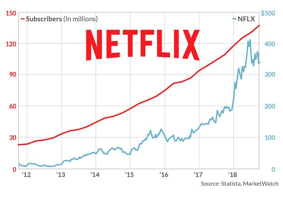 Too Many Streaming Services? Blame Wall St, Not Cord-Cutters